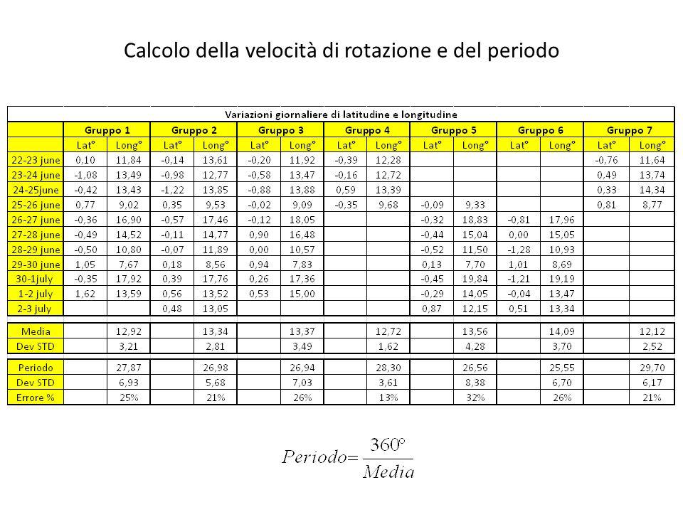 Errore > 20% (le foto sono fatte a distanza di 24 ore?) Periodo di rotazione (sinodico) vs.