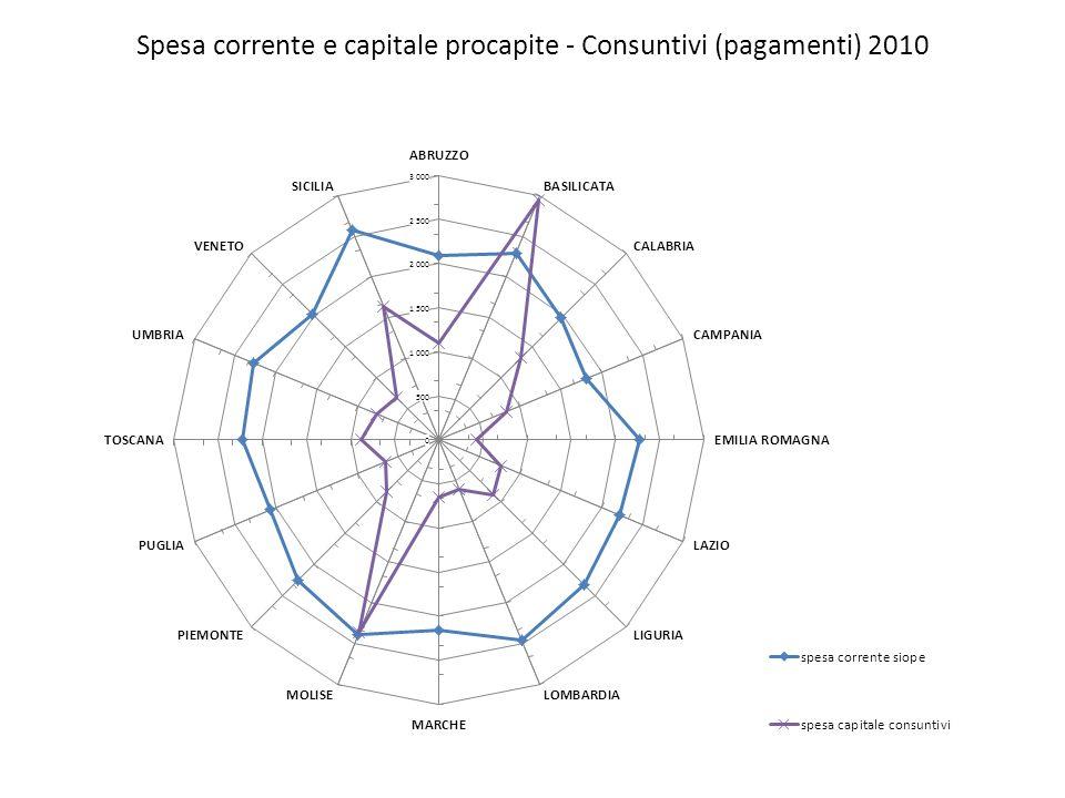 Spesa corrente e capitale procapite - Consuntivi (pagamenti) 2010