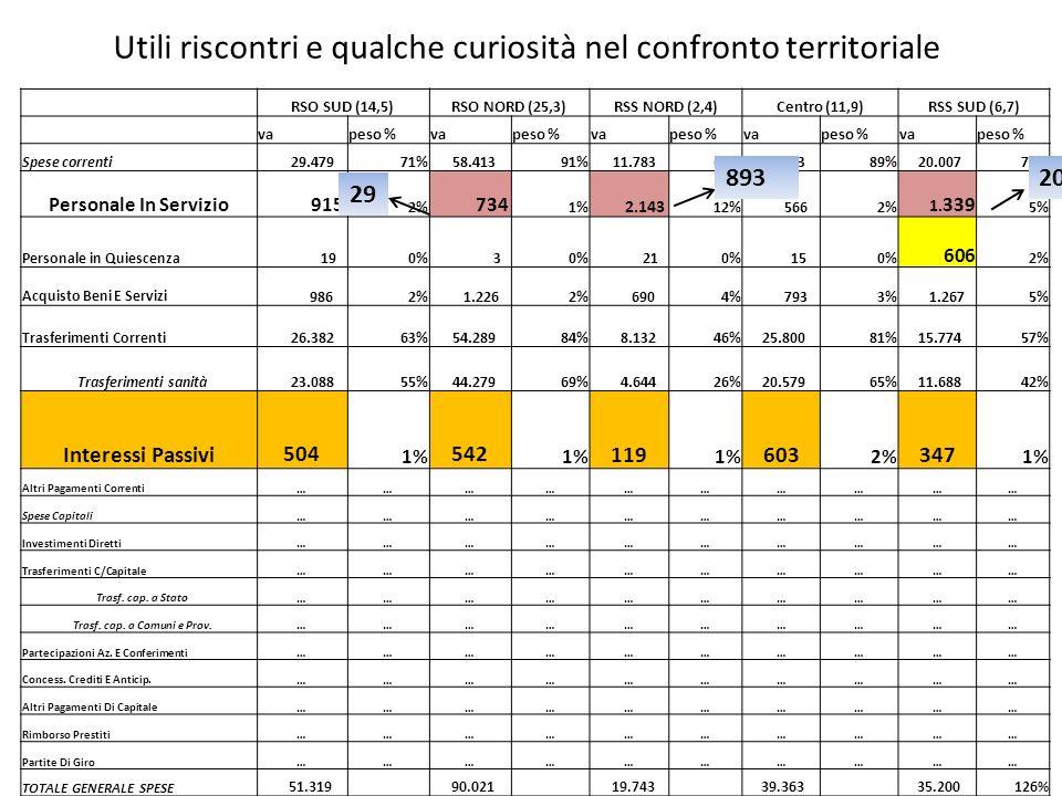 Utili riscontri e qualche curiosità nel confronto territoriale RSO SUD (14,5)RSO NORD (25,3)RSS NORD (2,4)Centro (11,9)RSS SUD (6,7) vapeso %vapeso %vapeso %vapeso %vapeso % Spese correnti 29.47971% 58.41391% 11.78366% 28.20389% 20.00772% Personale In Servizio 915 2% 734 1% 2.143 12% 5662% 1.