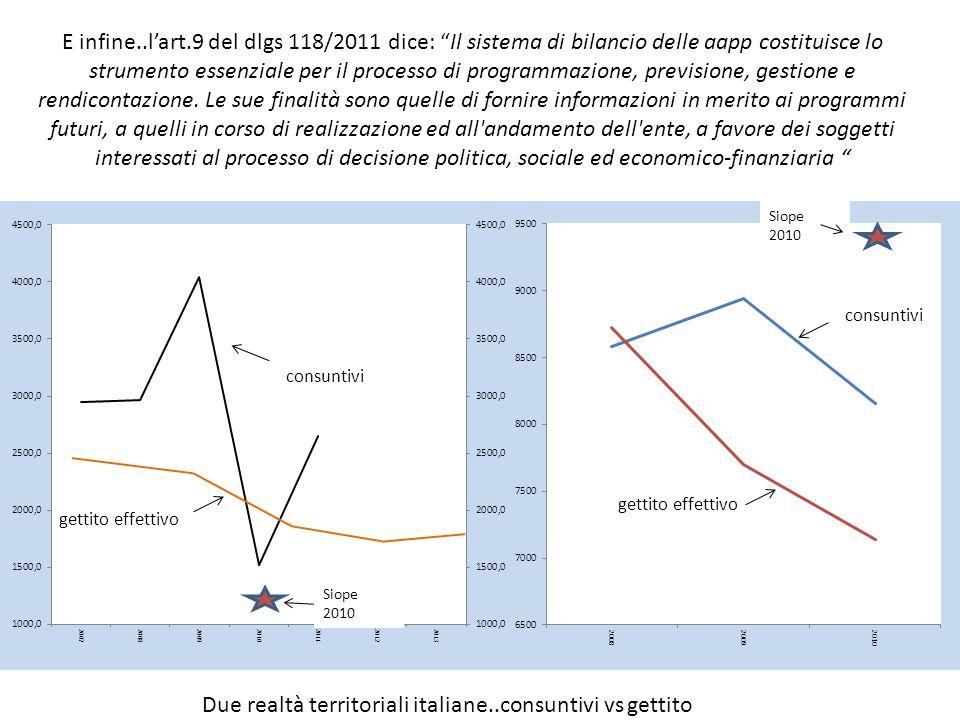 E infine..lart.9 del dlgs 118/2011 dice: Il sistema di bilancio delle aapp costituisce lo strumento essenziale per il processo di programmazione, previsione, gestione e rendicontazione.
