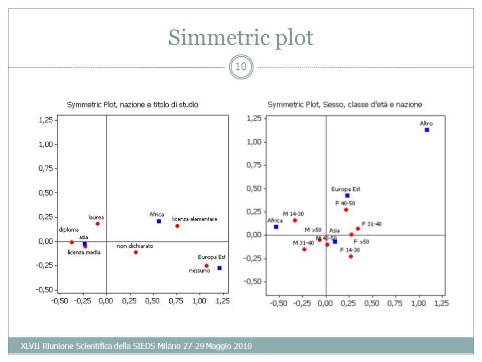 10 Simmetric plot XLVII Riunione Scientifica della SIEDS Milano 27-29 Maggio 2010