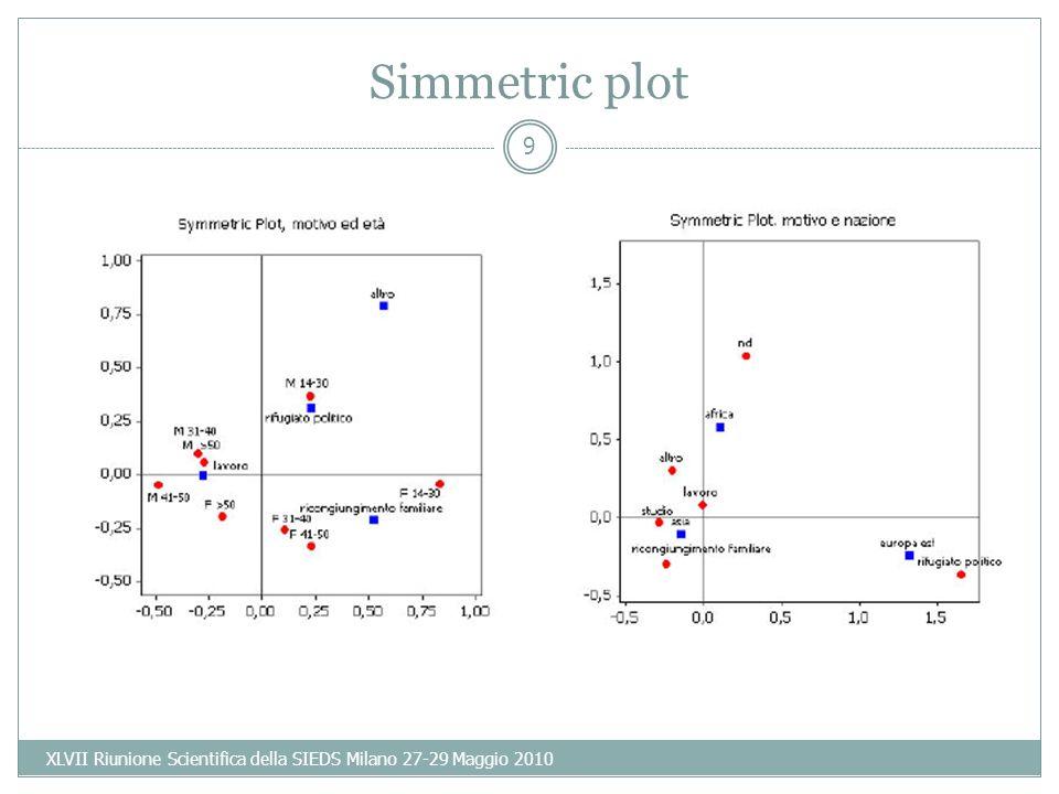 9 Simmetric plot XLVII Riunione Scientifica della SIEDS Milano 27-29 Maggio 2010
