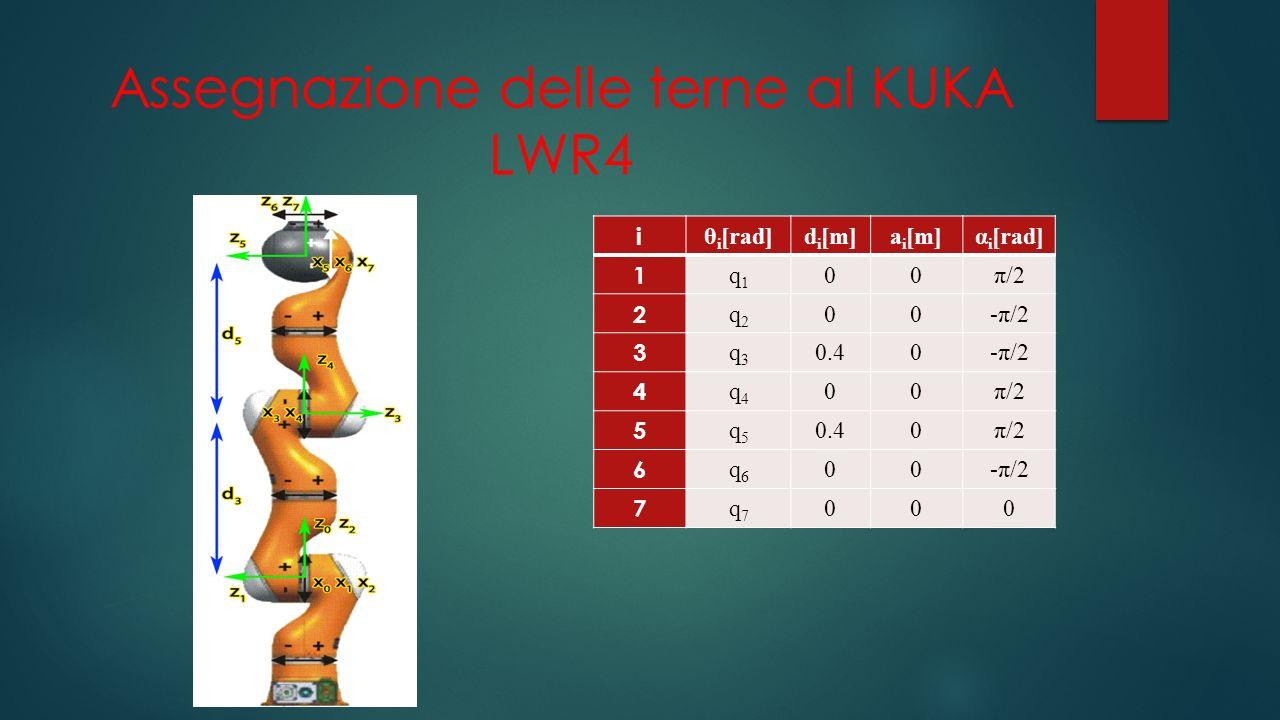 Assegnazione delle terne al KUKA LWR4 i θ i [rad]d i [m]a i [m]α i [rad] 1 q1q1 00π/2 2 q2q2 00-π/2 3 q3q3 0.40-π/2 4 q4q4 00π/2 5 q5q5 0.40π/2 6 q6q6 00-π/2 7 q7q7 000