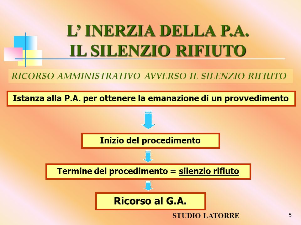 5 Istanza alla P.A. per ottenere la emanazione di un provvedimento Inizio del procedimento Termine del procedimento = silenzio rifiuto Ricorso al G.A.