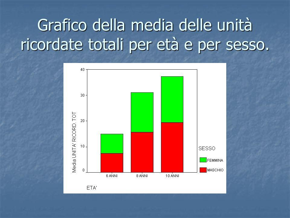 Grafico della media delle unità ricordate totali per età e per sesso.