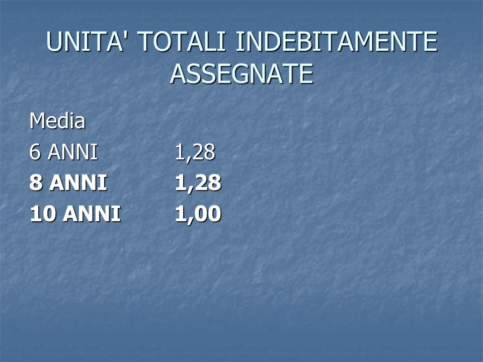 UNITA' TOTALI INDEBITAMENTE ASSEGNATE Media 6 ANNI1,28 8 ANNI1,28 10 ANNI1,00