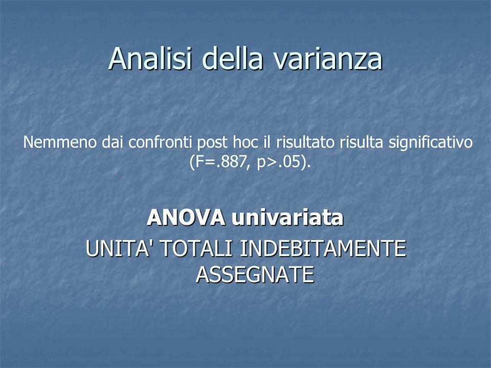 Analisi della varianza ANOVA univariata UNITA' TOTALI INDEBITAMENTE ASSEGNATE Nemmeno dai confronti post hoc il risultato risulta significativo (F=.88