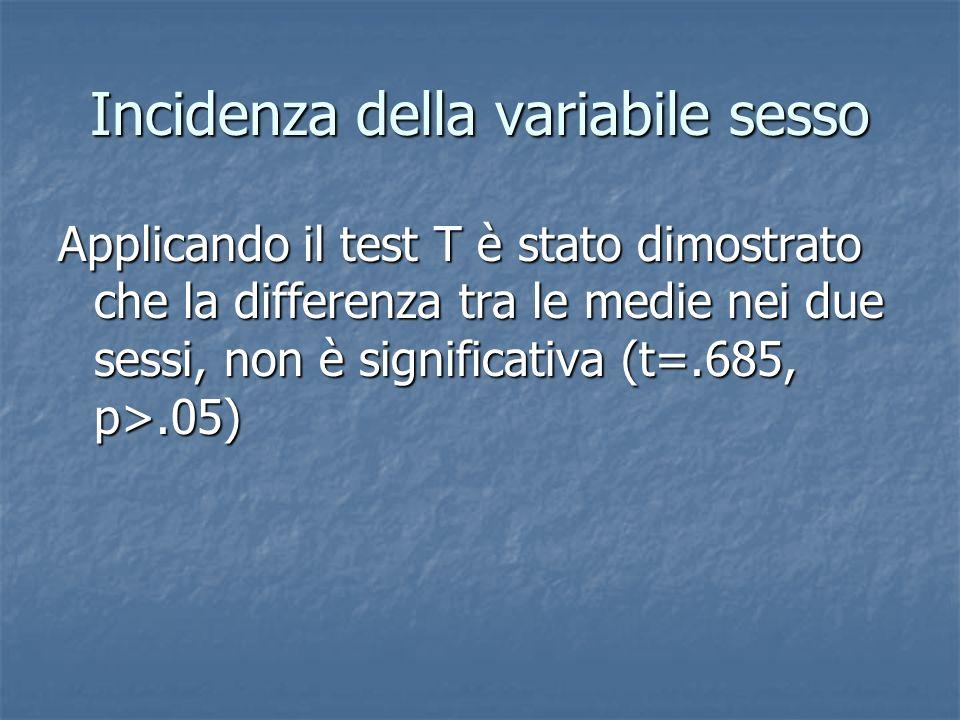 Incidenza della variabile sesso Applicando il test T è stato dimostrato che la differenza tra le medie nei due sessi, non è significativa (t=.685, p>.
