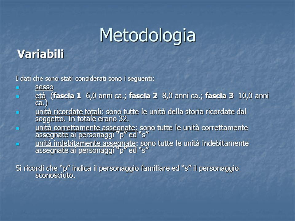 Metodologia Variabili Variabili I dati che sono stati considerati sono i seguenti: sesso sesso età (fascia 1 6,0 anni ca.; fascia 2 8,0 anni ca.; fasc