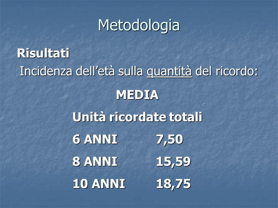 Metodologia Risultati Incidenza delletà sulla quantità del ricordo: MEDIA MEDIA Unità ricordate totali 6 ANNI 7,50 8 ANNI 15,59 10 ANNI18,75