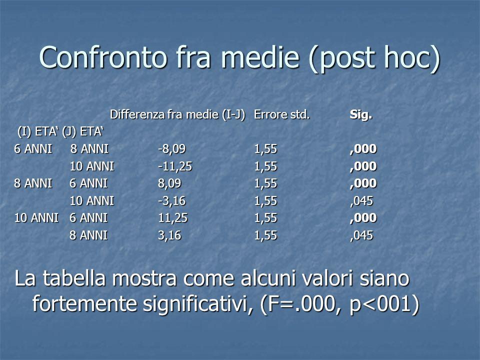 Confronto fra medie (post hoc) Differenza fra medie (I-J)Errore std.Sig. (I) ETA(J) ETA (I) ETA(J) ETA 6 ANNI 8 ANNI-8,091,55,000 10 ANNI-11,251,55,00