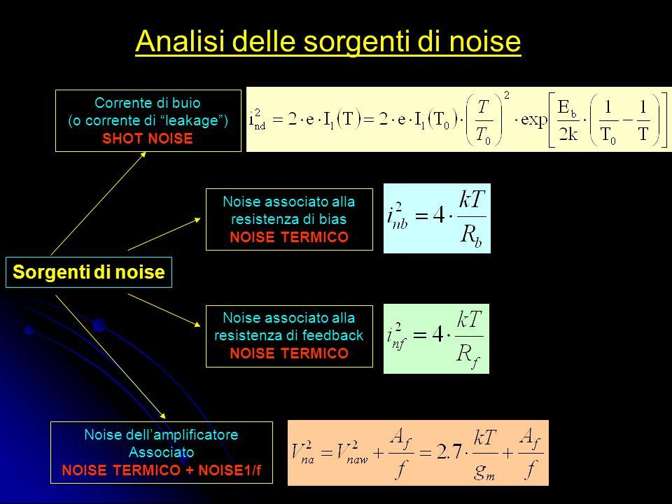 Analisi delle sorgenti di noise Sorgenti di noise Corrente di buio (o corrente di leakage) SHOT NOISE Noise associato alla resistenza di bias NOISE TERMICO Noise associato alla resistenza di feedback NOISE TERMICO Noise dellamplificatore Associato NOISE TERMICO + NOISE1/f