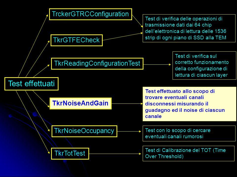 Test effettuati TrckerGTRCConfiguration TkrGTFECheck TkrReadingConfigurationTest TkrNoiseAndGain TkrNoiseOccupancy TkrTotTest Test di verifica delle operazioni di trasmissione dati dai 64 chip dellelettronica di lettura delle 1536 strip di ogni piano di SSD alla TEM Test di verifica sul corretto funzionamento della configurazione di lettura di ciascun layer Test effettuato allo scopo di trovare eventuali canali disconnessi misurando il guadagno ed il noise di ciascun canale Test con lo scopo di cercare eventuali canali rumorosi Test di Calibrazione del TOT (Time Over Threshold)