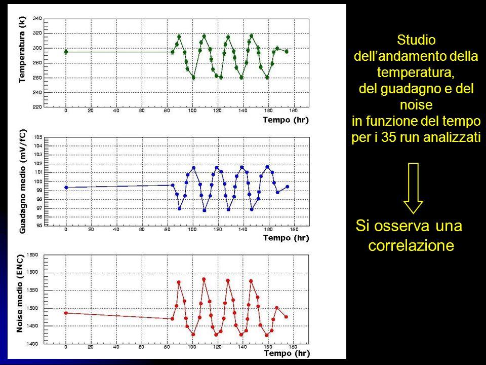 Studio dellandamento della temperatura, del guadagno e del noise in funzione del tempo per i 35 run analizzati Si osserva una correlazione