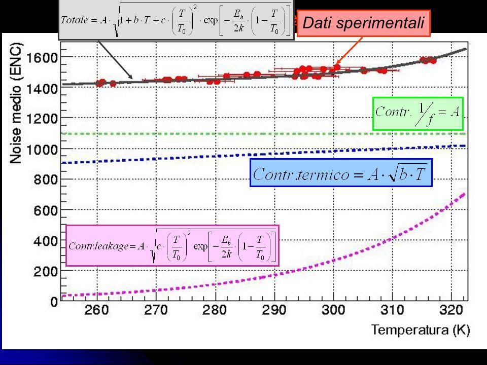 Esiste una dipendenza del noise dalla temperatura Studio del noise in funzione della temperatura Dati sperimentali