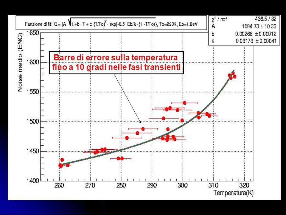 Barre di errore sulla temperatura fino a 10 gradi nelle fasi transienti