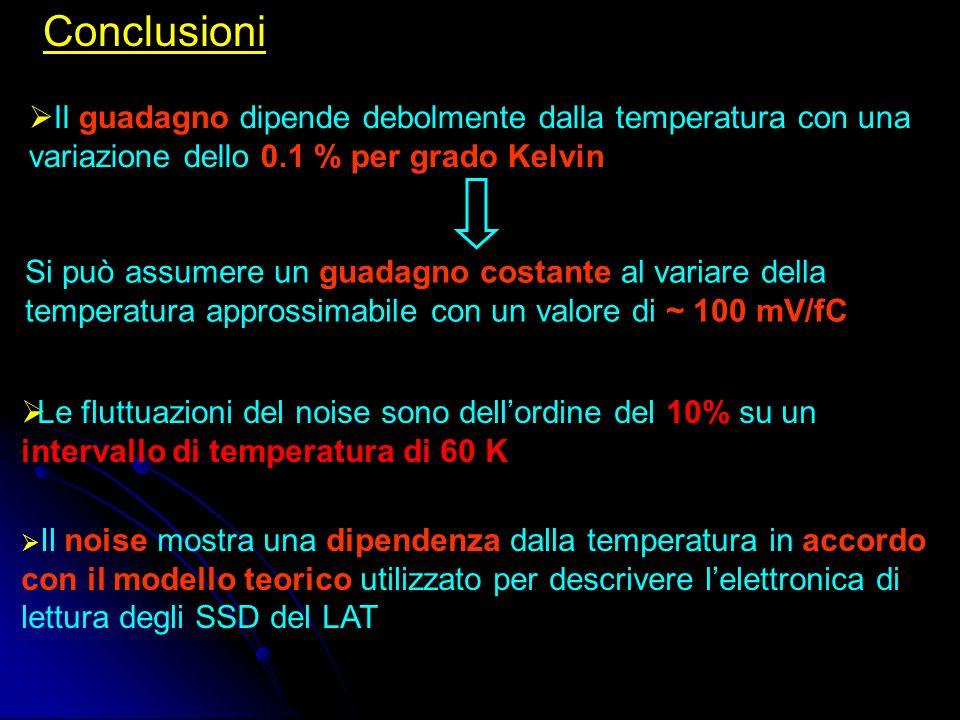 Conclusioni Il guadagno dipende debolmente dalla temperatura con una variazione dello 0.1 % per grado Kelvin Il noise mostra una dipendenza dalla temperatura in accordo con il modello teorico utilizzato per descrivere lelettronica di lettura degli SSD del LAT Si può assumere un guadagno costante al variare della temperatura approssimabile con un valore di ~ 100 mV/fC Le fluttuazioni del noise sono dellordine del 10% su un intervallo di temperatura di 60 K