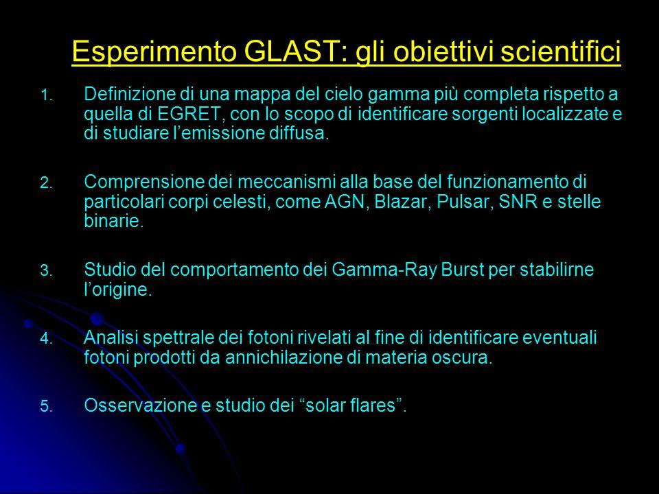 Esperimento GLAST: la strumentazione GBM (Glast Burst Monitor) Studio dei GRB nel range energetico: 1keV-30 MeV LAT (Large Area Telescope) Range energetico: 20 MeV÷300 GeV GLAST Gamma-ray Large Area Space Telescope (Messa in orbita: Ottobre 2007) (Presa datI: minimo 5 anni)
