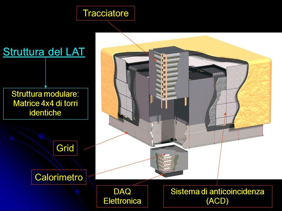 Struttura del TKR » Ciascuna torre del TKR è costituita da 19 moduli (tray) Top: unico tray privo dello strato superiore di SSD Standard: 11 tray, di spessore pari a 0.03 X 0 con strato convertitore spesso 105 m Super-Glast: 4 tray, di spessore pari a 0.18 X 0 con strato convertitore spesso 630 m Standard senza convertitore: 2 tray Bottom: unico tray privo dello strato inferiore di SSD Il tray ha uno spessore di 3 cm: è costituito da un pannello a nido dape in alluminio inserito tra due fogli sottili in fibra di carbonio 4 cornici in carbon-carbon lungo i lati