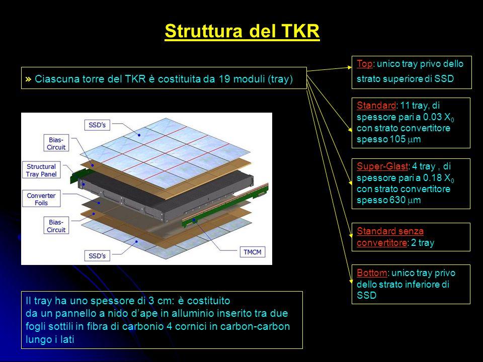 I rivelatori a silicio di GLAST Dimensioni8.95 x 8.95 cm 2 Spessore 400 m Numero strip384 Passo strip 228 m Tensione di svuotamento< 120 V Tensione di breakdown> 175 V Percentuale strip non funzionanti:< 0.2 % LadderWafer di silicioPiano di SSD 4 file di ladder matrice 4x4 wafer 1536 strip per piano Corrente di leakage per strip< 1.5 nA Capacità di svuotamento~7.5 pF