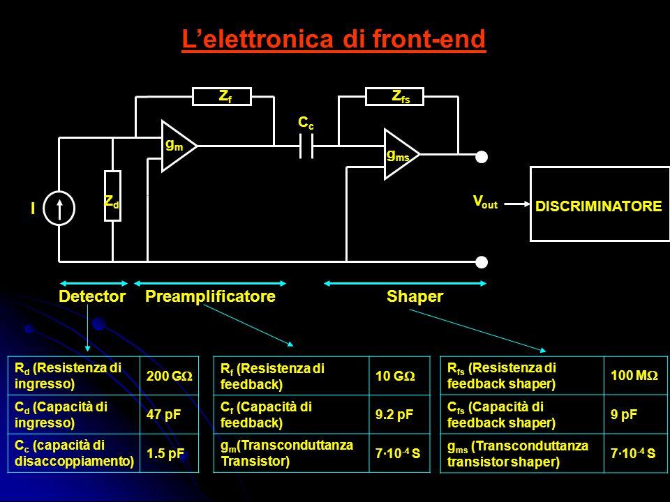 Lelettronica di front-end ZdZd I ZfZf CcCc Z fs gmgm g ms V out DetectorPreamplificatoreShaper R d (Resistenza di ingresso) 200 G C d (Capacità di ingresso) 47 pF C c (capacità di disaccoppiamento) 1.5 pF R f (Resistenza di feedback) 10 G C f (Capacità di feedback) 9.2 pF g m (Transconduttanza Transistor) 710 -4 S R fs (Resistenza di feedback shaper) 100 M C fs (Capacità di feedback shaper) 9 pF g ms (Transconduttanza transistor shaper) 710 -4 S DISCRIMINATORE