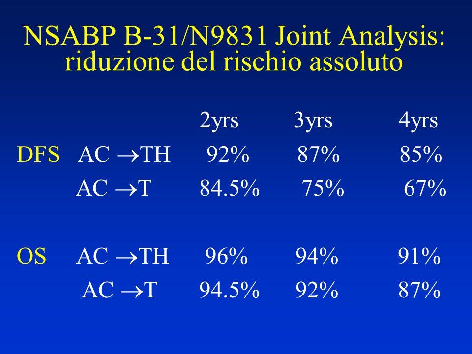 NSABP B-31/N9831 Joint Analysis: riduzione del rischio assoluto 2yrs 3yrs 4yrs DFS AC TH 92% 87% 85% AC T 84.5% 75% 67% OS AC TH 96% 94% 91% AC T 94.5