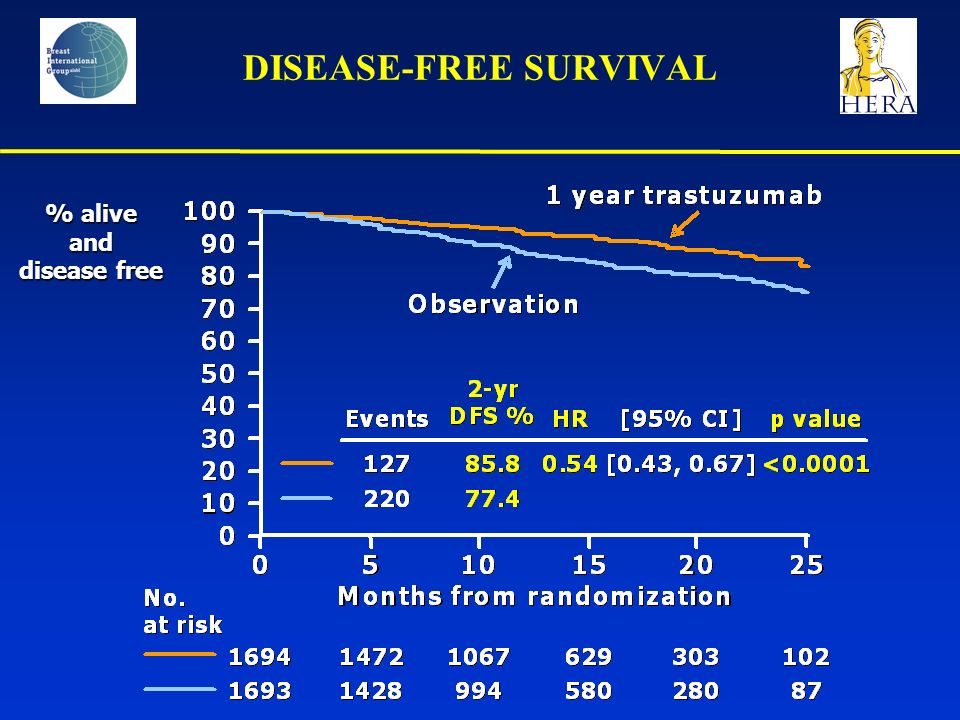 DISEASE-FREE SURVIVAL % alive and disease free