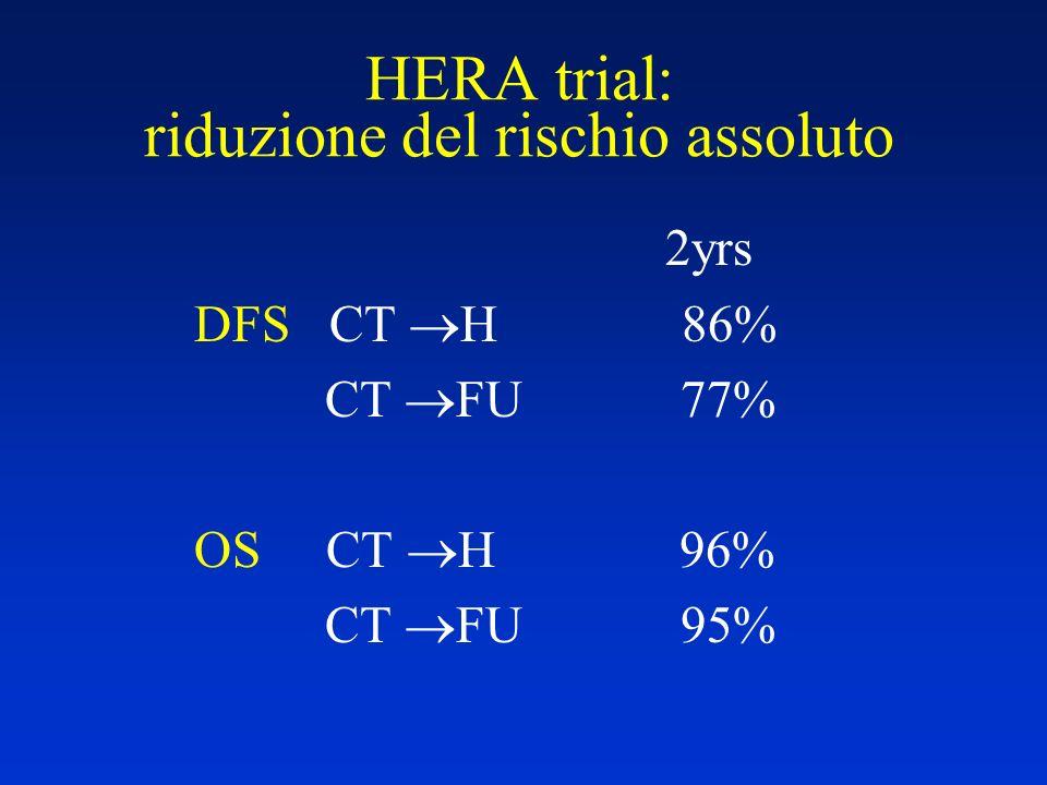HERA trial: riduzione del rischio assoluto 2yrs DFS CT H 86% CT FU 77% OS CT H 96% CT FU 95%