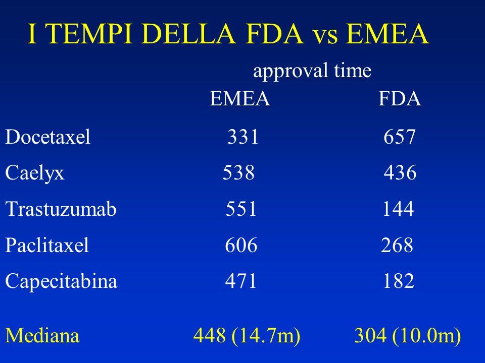 I TEMPI DELLA FDA vs EMEA approval time EMEA FDA Docetaxel 331 657 Caelyx 538 436 Trastuzumab 551 144 Paclitaxel 606 268 Capecitabina 471 182 Mediana