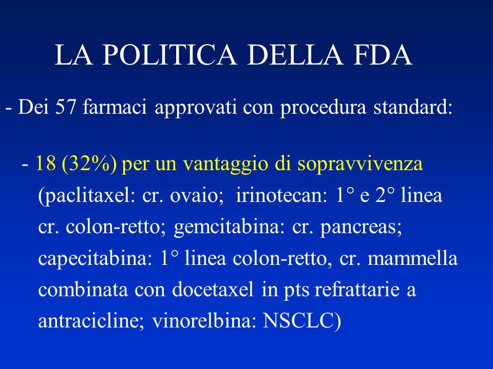LA POLITICA DELLA FDA - Dei 57 farmaci approvati con procedura standard: - 18 (32%) per un vantaggio di sopravvivenza (paclitaxel: cr. ovaio; irinotec