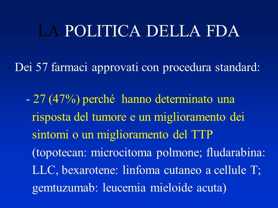 LA POLITICA DELLA FDA - Dei 57 farmaci approvati con procedura standard: - 27 (47%) perché hanno determinato una risposta del tumore e un migliorament