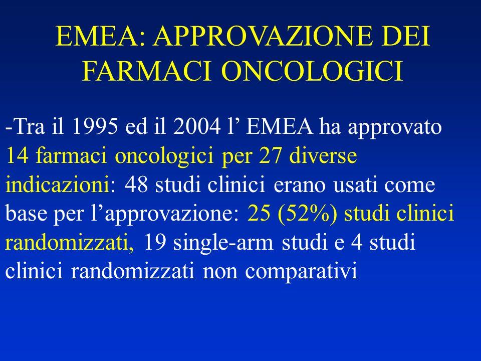 EMEA: APPROVAZIONE DEI FARMACI ONCOLOGICI -Tra il 1995 ed il 2004 l EMEA ha approvato 14 farmaci oncologici per 27 diverse indicazioni: 48 studi clini