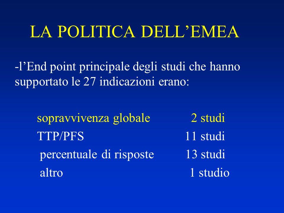 LA POLITICA DELLEMEA -lEnd point principale degli studi che hanno supportato le 27 indicazioni erano: sopravvivenza globale 2 studi TTP/PFS 11 studi p