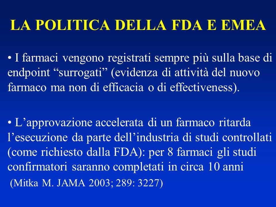 LA POLITICA DELLA FDA E EMEA I farmaci vengono registrati sempre più sulla base di endpoint surrogati (evidenza di attività del nuovo farmaco ma non d