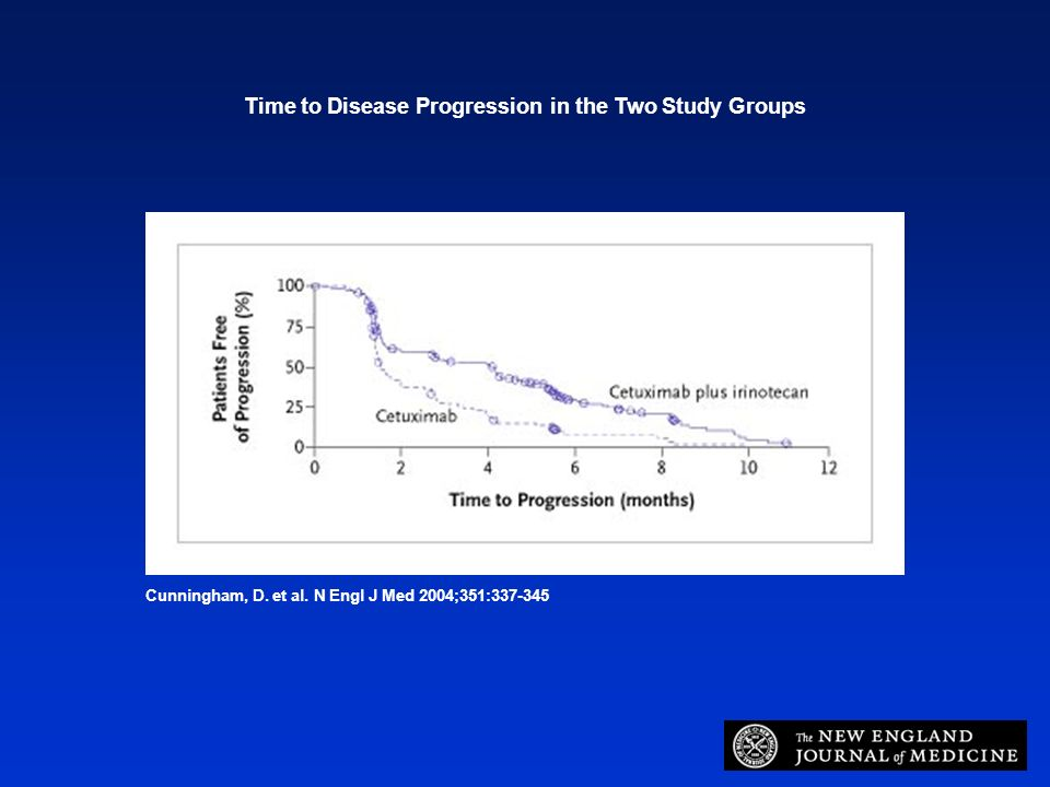 Cunningham, D. et al. N Engl J Med 2004;351:337-345 Time to Disease Progression in the Two Study Groups