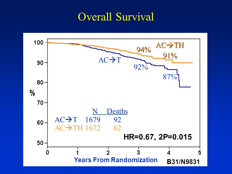 Overall Survival AC TH 94% 91% 87% 92% AC T NDeaths AC T167992 AC TH167262 HR=0.67, 2P=0.015 Years From Randomization B31/N9831