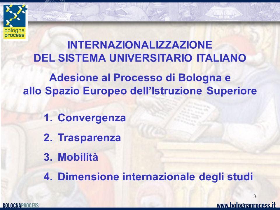 3 INTERNAZIONALIZZAZIONE DEL SISTEMA UNIVERSITARIO ITALIANO Adesione al Processo di Bologna e allo Spazio Europeo dellIstruzione Superiore 1.Convergenza 2.Trasparenza 3.Mobilità 4.Dimensione internazionale degli studi