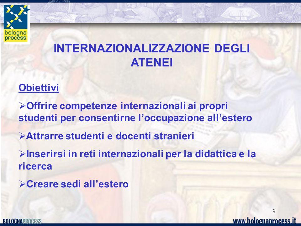 9 INTERNAZIONALIZZAZIONE DEGLI ATENEI Obiettivi Offrire competenze internazionali ai propri studenti per consentirne loccupazione allestero Attrarre studenti e docenti stranieri Inserirsi in reti internazionali per la didattica e la ricerca Creare sedi allestero