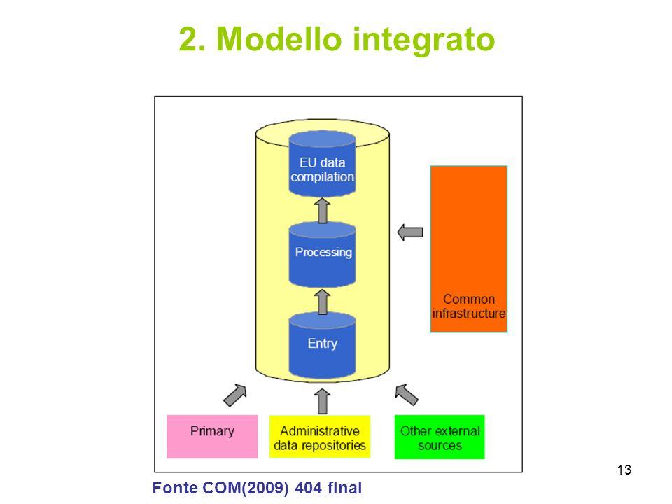 13 2. Modello integrato Fonte COM(2009) 404 final