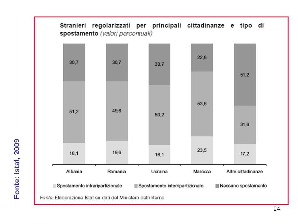 24 Fonte: Istat, 2009