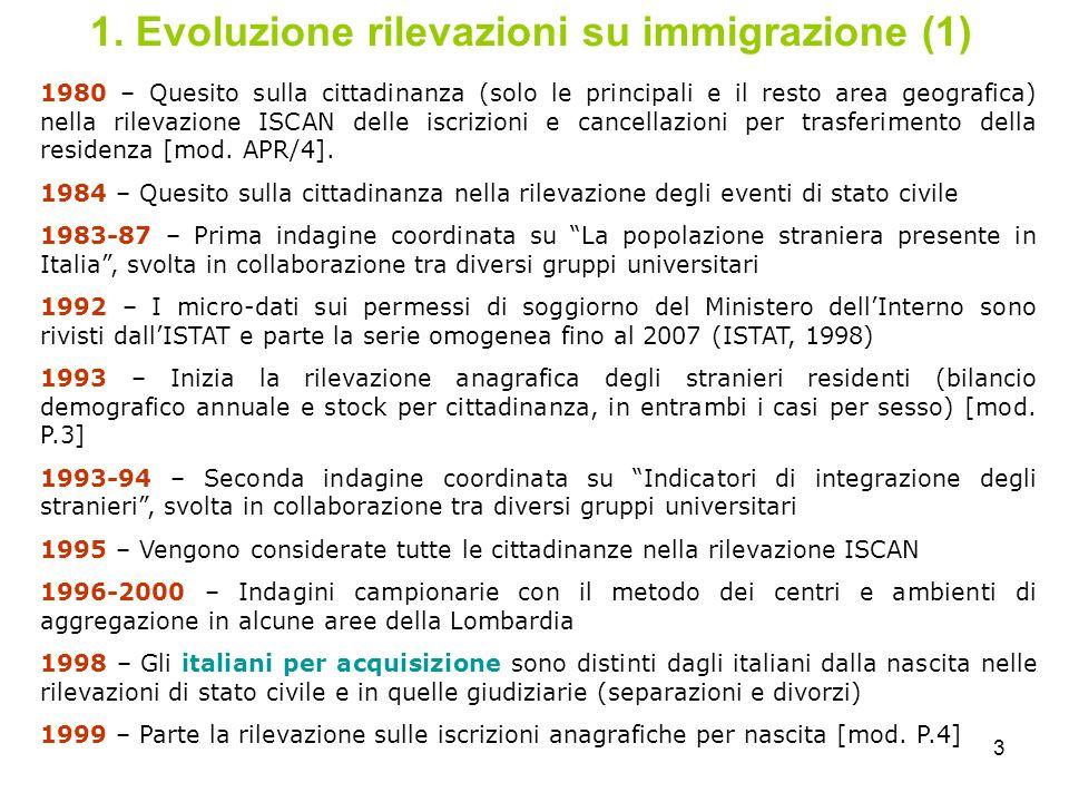 3 1. Evoluzione rilevazioni su immigrazione (1) 1980 – Quesito sulla cittadinanza (solo le principali e il resto area geografica) nella rilevazione IS