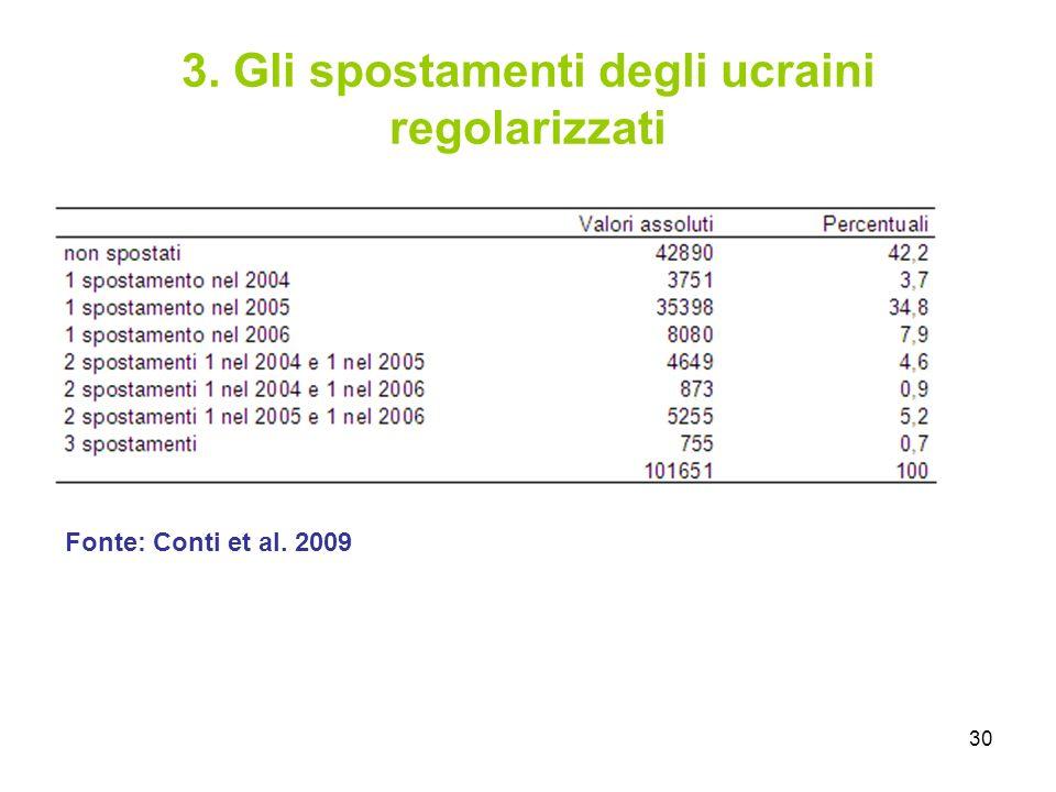 30 3. Gli spostamenti degli ucraini regolarizzati Fonte: Conti et al. 2009