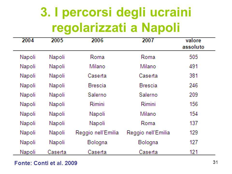 31 3. I percorsi degli ucraini regolarizzati a Napoli Fonte: Conti et al. 2009