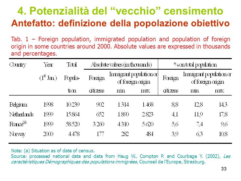 33 4. Potenzialità del vecchio censimento Antefatto: definizione della popolazione obiettivo Tab. 1 – Foreign population, immigrated population and po