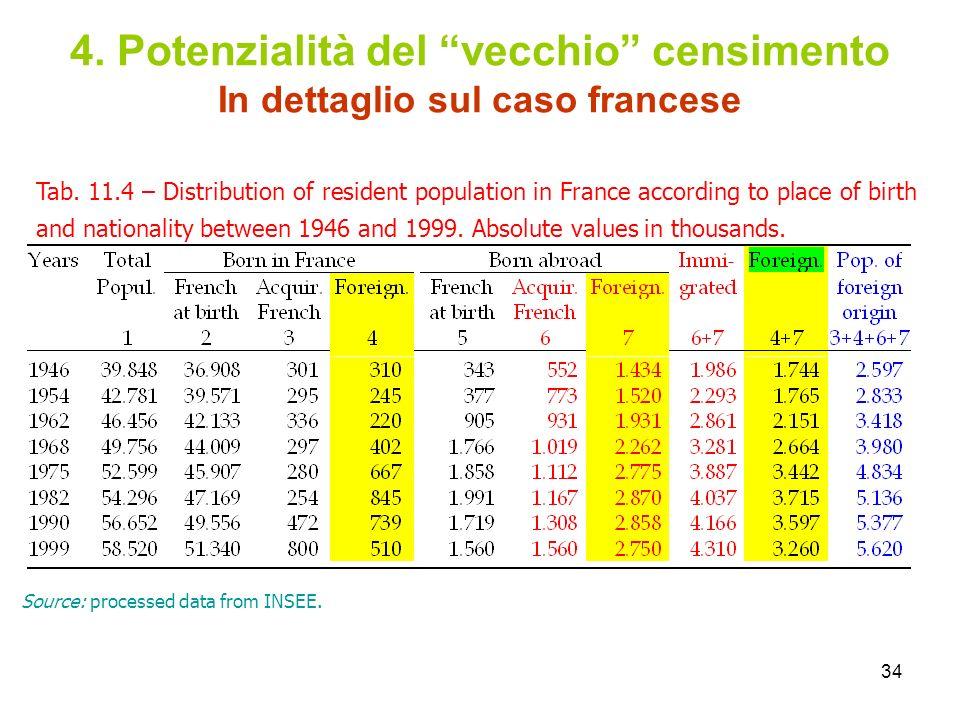34 4. Potenzialità del vecchio censimento In dettaglio sul caso francese Tab. 11.4 – Distribution of resident population in France according to place