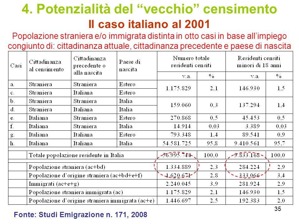 35 4. Potenzialità del vecchio censimento Il caso italiano al 2001 Popolazione straniera e/o immigrata distinta in otto casi in base allimpiego congiu
