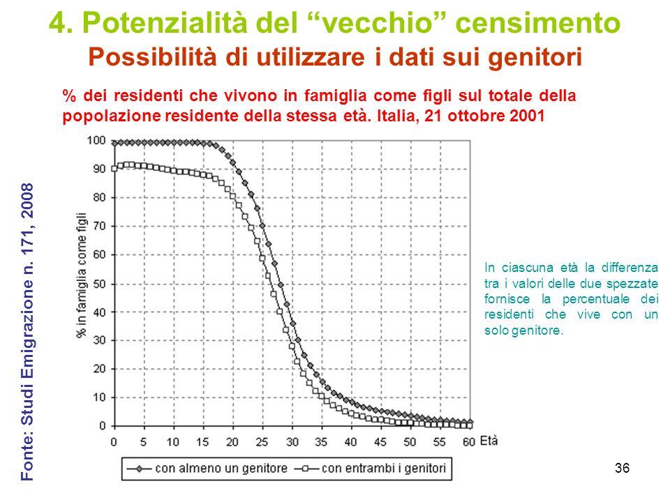 36 4. Potenzialità del vecchio censimento Possibilità di utilizzare i dati sui genitori % dei residenti che vivono in famiglia come figli sul totale d