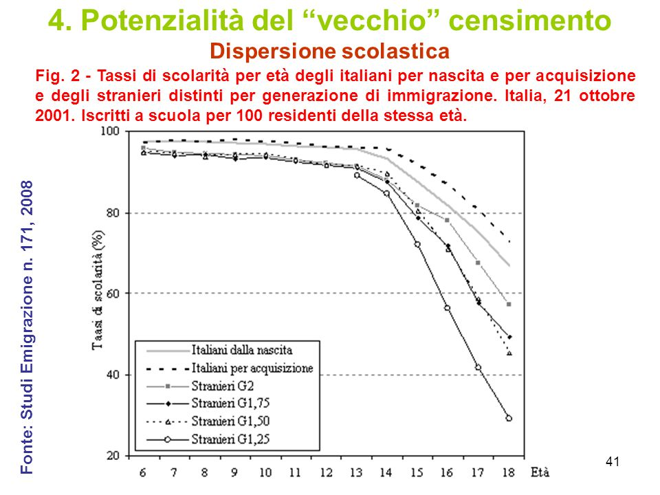 41 4. Potenzialità del vecchio censimento Dispersione scolastica Fig. 2 - Tassi di scolarità per età degli italiani per nascita e per acquisizione e d
