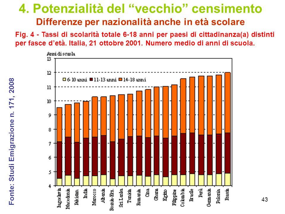 43 4. Potenzialità del vecchio censimento Differenze per nazionalità anche in età scolare Fig. 4 - Tassi di scolarità totale 6-18 anni per paesi di ci