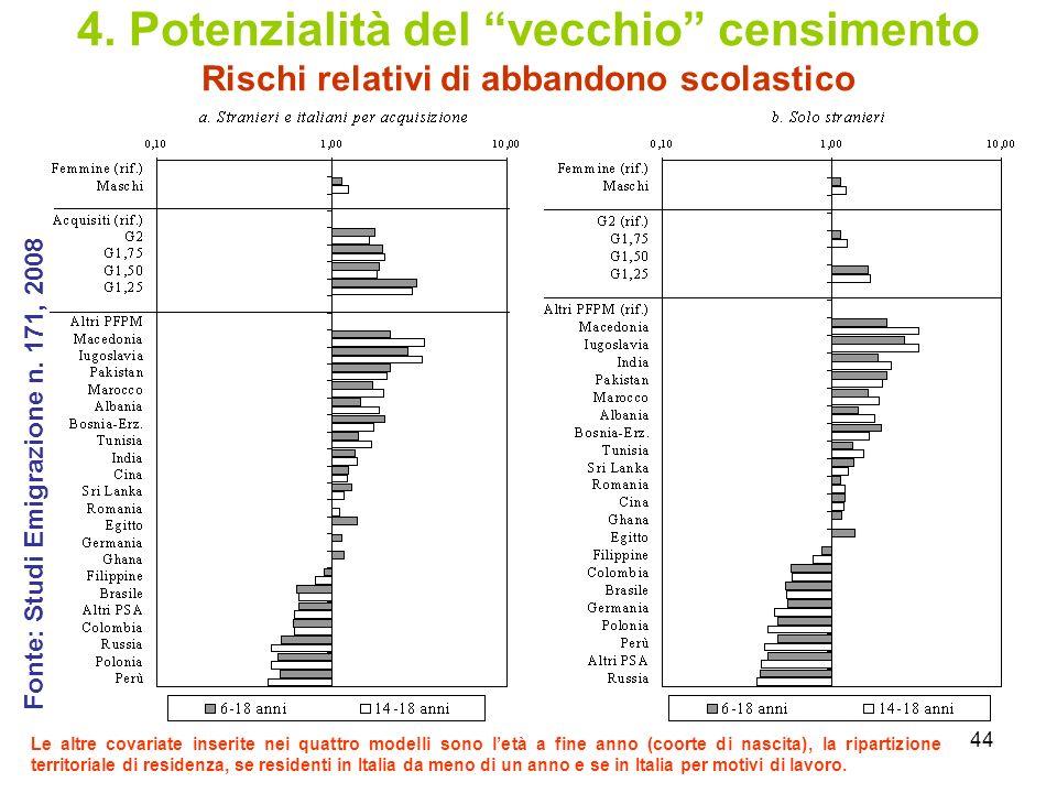 44 4. Potenzialità del vecchio censimento Rischi relativi di abbandono scolastico Le altre covariate inserite nei quattro modelli sono letà a fine ann